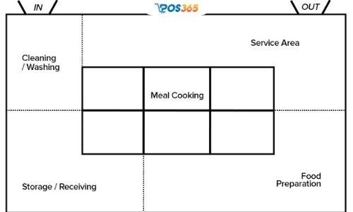 mặt bằng bếp nhà hàng