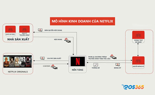 mô hình kinh doanh của netflix