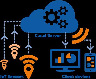 Quản lý từ xa dễ dàng với phần mềm quản lý POS365