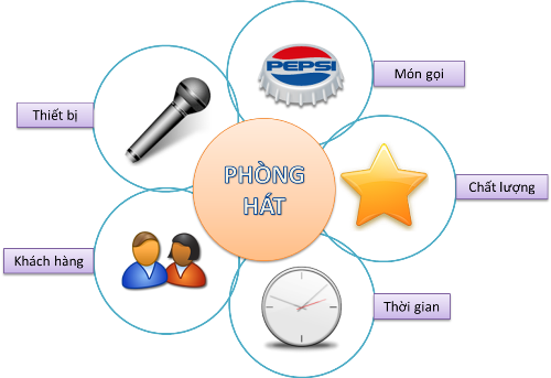 phan-mem-tinh-tien-quan-karaoke-don-gian-de-dung