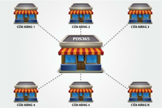 Quản lý chuỗi cửa hàng tập trung