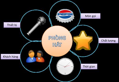 Phần mềm quản lý karaoke POS365 thông minh, tiện ích