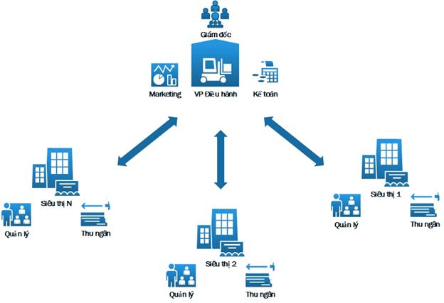 Những ưu điểm của phần mềm quản lý bán hàng hiện nay