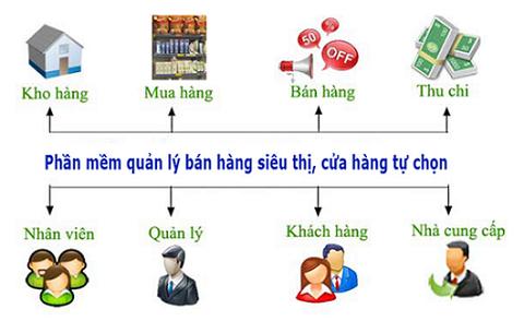 Những lưu ý giúp bạn lựa chọn phần mềm quản lý bán hàng tốt