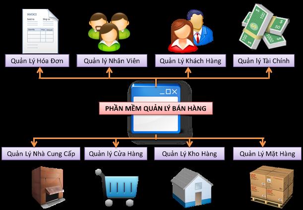 Những lưu ý giúp sử dụng các phần mềm quản lý bán hàng hiệu quả