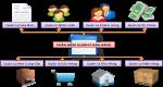 Lưu ý giúp sử dụng các phần mềm quản lý bán hàng hiệu quả
