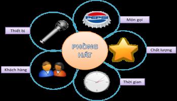 Tính tiền giờ sử dụng dịch vụ với phần mềm POS365